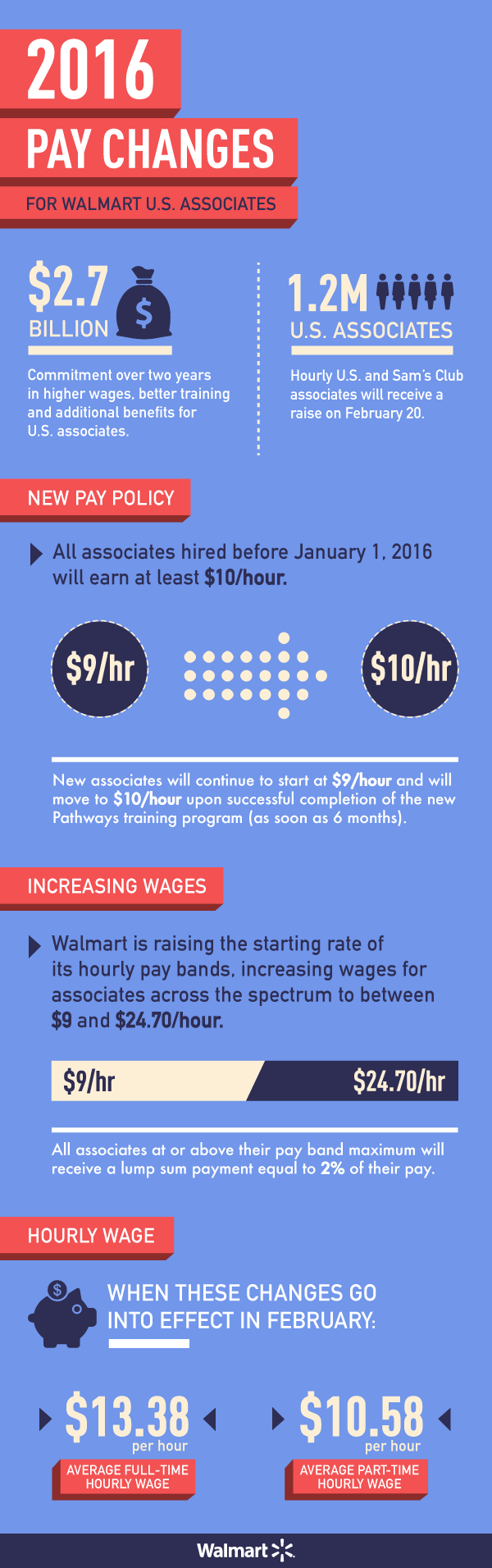more than one million walmart u s associates receive raises as 2016 pay changes for walmart associates infographic